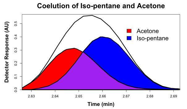 Acetone, one of the NTGAs analyzed in this experiment, coeluted with iso-pentane. With DHA, this coelution could have proven problematic for proper identification and quantification, but for GC-VUV, they are easily distinguished through spectral deconvolution.