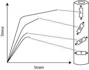 Stress strain curves at different testing directions