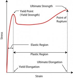 A typical stress strain curve