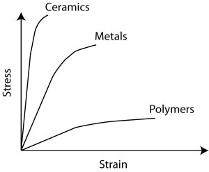 Stress strain curves of different materials