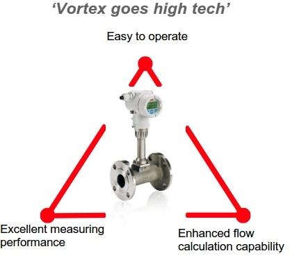Vortex process