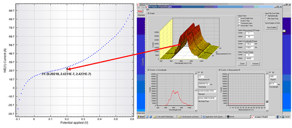 Screenshot of a kinetic spectroelectrochemistry experiment performed using Avantes' Avasoft, spectrometer acquisition software.