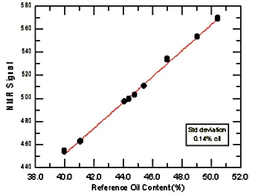 Calibration of oil content of rapeseeds in the presence of water (Standard deviation of 0.14%)