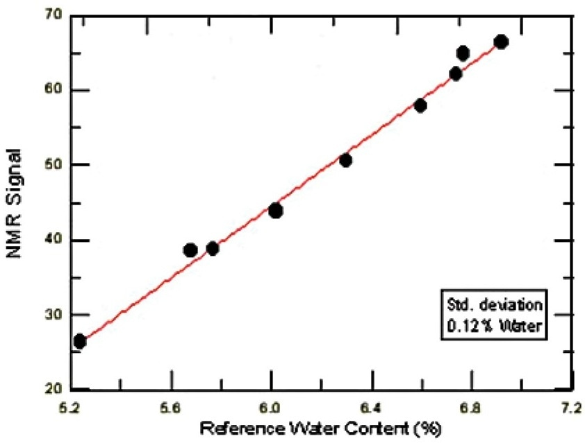 Calibration for water content of rapeseeds in the presence of oil (Standard deviation 0.12%).