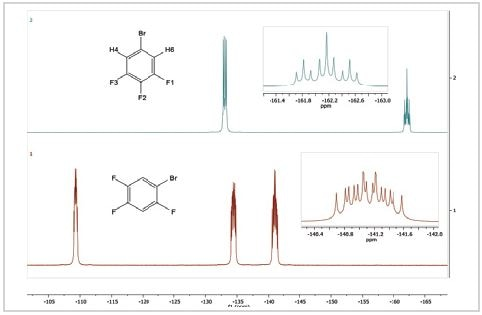 19F spectra of 5-bromo-1,2,3-trifluorobenzene (top) and 1-bromo-2,4,5-trifluorobenzene