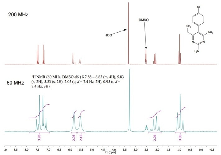 1H NMR spectra of pyrimethamine at 200 MHz (top) and 60 MHz (bottom). Sample details at 60 MHz = 16 scans. Approximately four minutes acquisition, 13.5 mg in 0.5 mL DMSO-d6 = approximately 100 mmol dm-3 concentration.