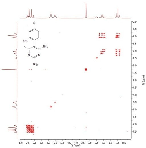 1H COSY-45 NMR spectrum of pyrimethamine. Four scans, approximately 17 minutes' acquisition.