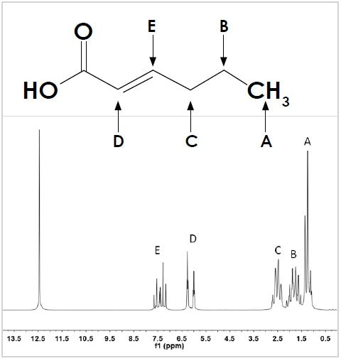 The structure (top) and 1D 1H spectrum (bottom) of trans-2-hexenoic acid. Hydrogen positions on the carbon backbone are labeled A to E to identify the appropriate resonance in the spectrum. The unlabeled singlet at 12.5 ppm corresponds to the –OH group of the carboxylic acid.