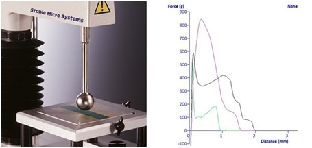 """Avery Adhesion Test using 1"""" Stainless Steel ball probe and typical graphs"""