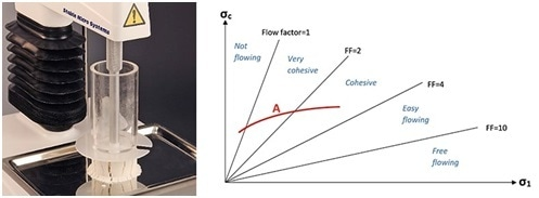 Unconfined Yield Stress Rig and ?a flow function curve plotted across various regions of flow behaviour