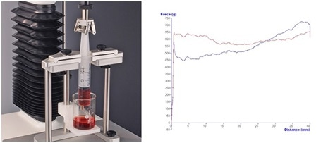 Universal Syringe Test Rig and assessment of force to expel syringe contents