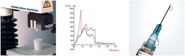 Hypodermic Needle Testing and typical comparative graphs