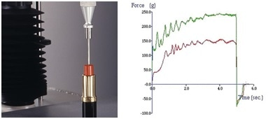 Comparison of lipstick/lip balm hardness using a penetration test and typical comparative graphs