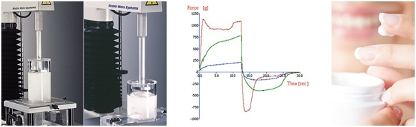 Consistency assessment of lotions and creams using forward and backward extrusion tests and typical comparative graphs