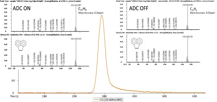 The results of the automatic analyte assignment based on accurate mass formula calculation: mass error -0.36 ppm with ADC ON (left) and mass error -4.05 ppm with ADC OFF (right).