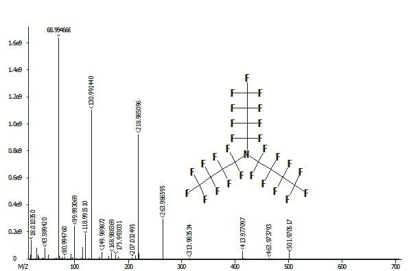 PFTBA electron Ionization mass spectrum, obtained on GC-HRT.
