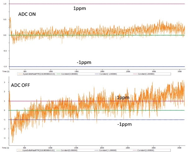 Mass accuracy plots for the PFTBA fragment ion C4F9+ while analyzing test mixture with ADC ON (top) and ADC OFF (bottom).