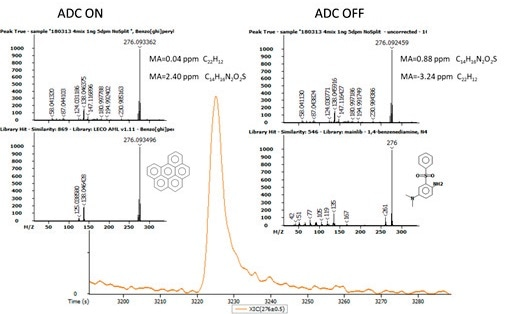 The results of the automatic analyte assignment based on accurate mass formula calculation: correct with ADC ON (left) and wrong with ADC OFF (right).