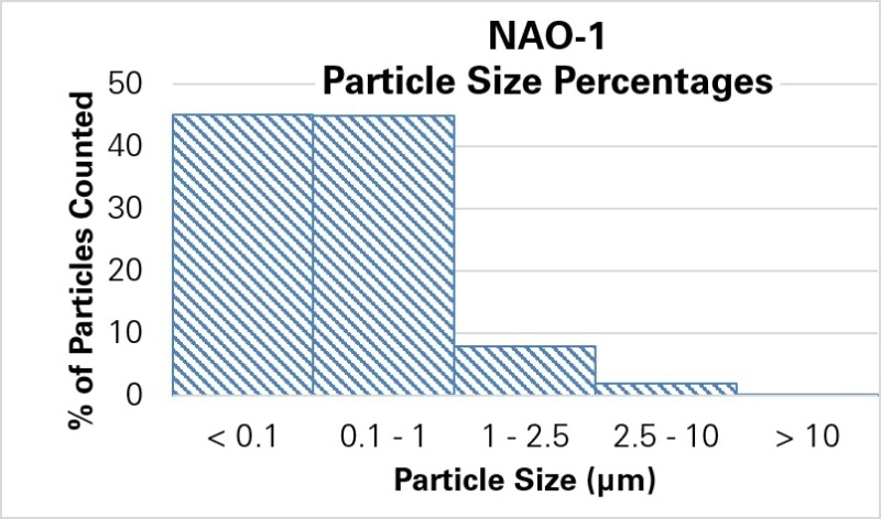 Histograms of particle sizes generated from testing two different brake materials.