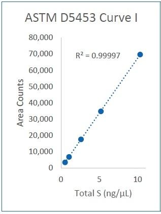 Curve I (0,5-10 ng/µL)