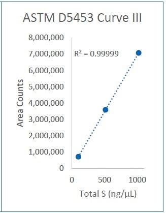 Curve III (100-1000 ng/µL)