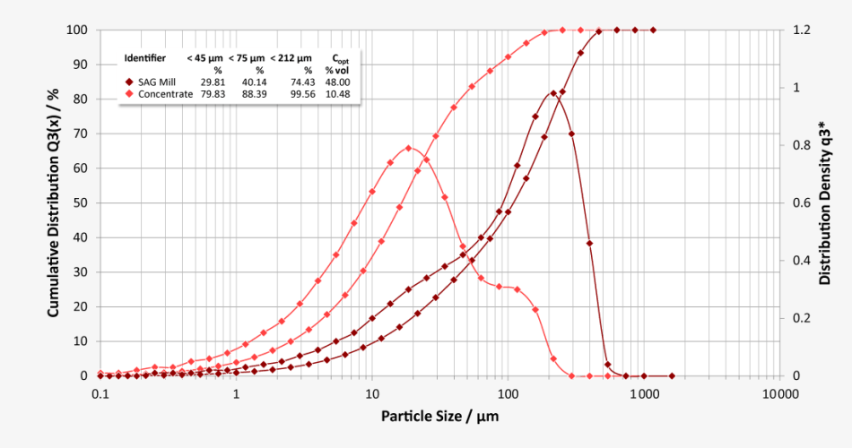 Typical particle size distributions measured at the discharge section of an SAG mill for pre-crushing, and at the mill output of the final ball mill (concentrate).