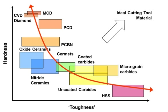 Cutting tool materials hardness and toughness properties map. Image Credit: Element Six