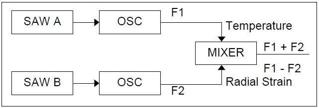 Schematic of frequency domain SAW signals.