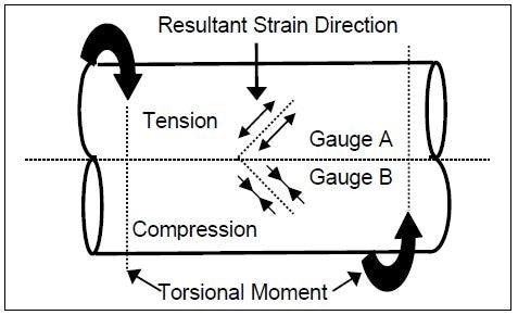 SAW gauge arrangement for torque measurement.