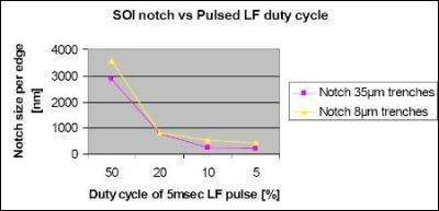 Graph showing SOI notch control vs. Duty Cycle