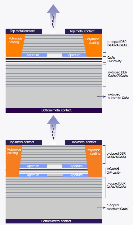 Oxide confined design variation 1(top) and 2 (bottom)