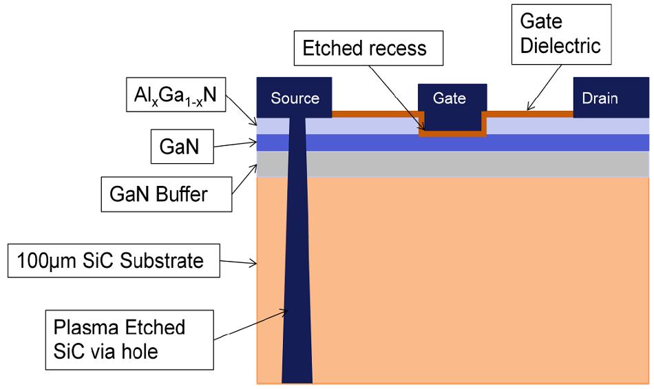 GaN based RF Device detail