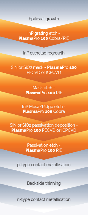 The processing steps involved in the fabrication of an InP laser with those implemented using plasma processing methods highlighted in orange