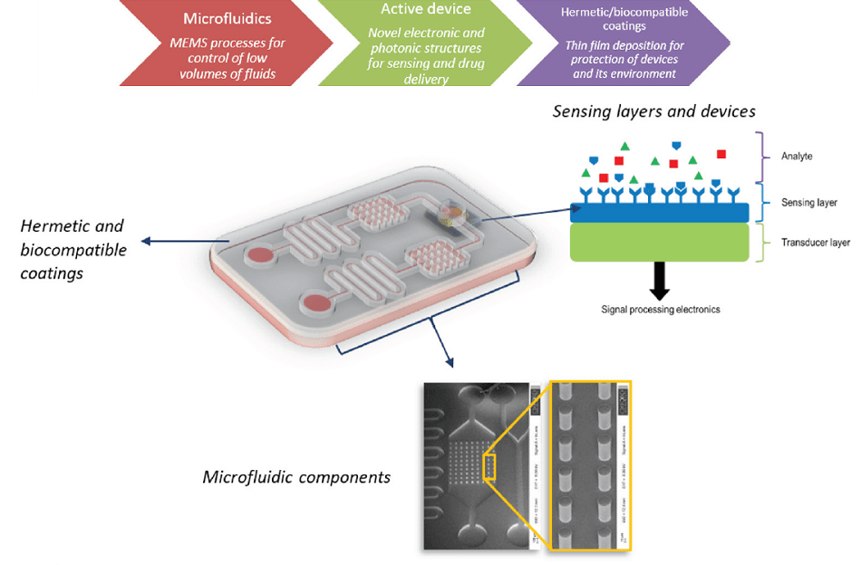 Major processing requirements for biomedical device fabrication