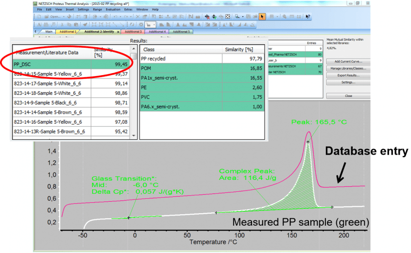 Using Proteus® software to compare measurement curves.
