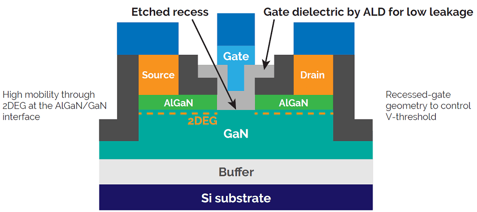 E-mode GaN-on-silicon power device. Using a recess etch and a gate dielectric can allow for a normally-off device with low leakage and low power losses. Atomic Scale processing techniques such as ALD and ALE are needed to control etch and deposition and have low damage to the sensitive interfaces.