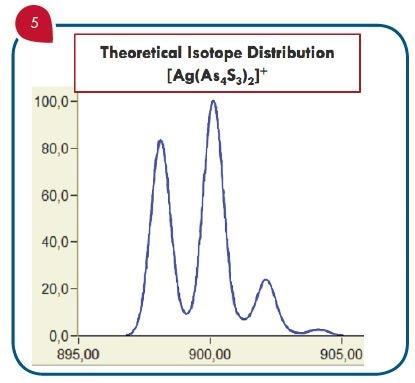 The mass spectral data confirms the synthesis of [Ag(As4S3)2]+ . The theoretical isotope distributions, compared with data obtained by iASAP analysis on the CMS, identify and confirm all cations involved in the synthesis reaction for: 1. [As3S]+: m/z 256.8, 2. [HAs4S3]+: m/z 396.6, 3. [HAs4 S4 ]+: m/z 428.6, 4. [Ag(As4S3)2]+: m/z 898.1, 5. [Ag(As4S4)(As4S3)]+: m/z 930.2, and 6. [Ag(As4S4)2]+: m/z 962.2.