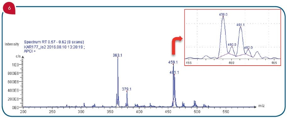 Mass spectrum confirming the existence of the synthesized P–Si–P ferrocenophane[3]. The intense m/z signal (Figure 6) at 459.0 m/z corresponds to the [M+H]+ . The comparison of the mono-isotopic mass and the isotope distribution with the theoretical distribution (Figure 7) confirms the synthesis of the hydrolysis sensitive compound.
