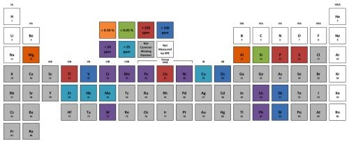 Representative limits of detection for common alloying elements.