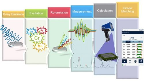The process of positive material identification by X-ray fluorescence.