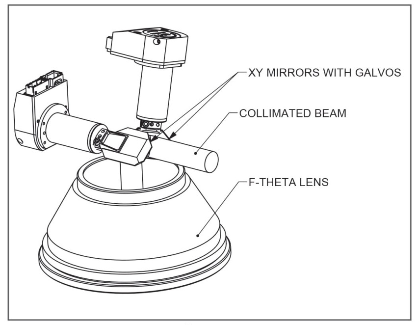 Applications of 2-Axis and 3-Axis Scan Head Technology