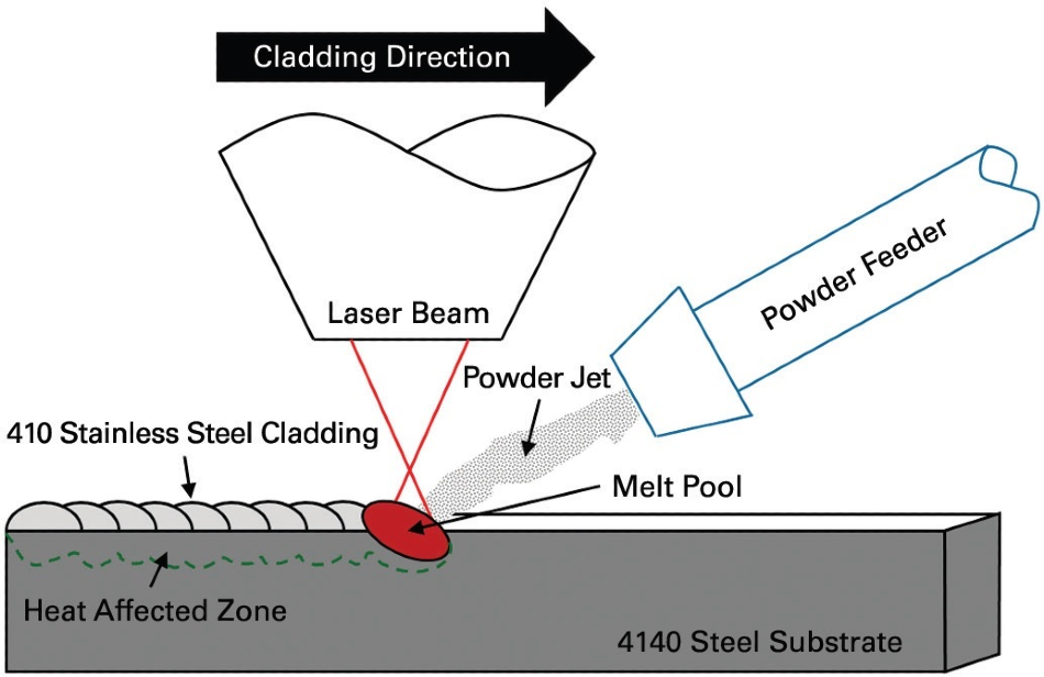 Schematic of laser cladding of 410 stainless steel onto a 4140 steel substrate. The laser beam weld produces a heat affected zone resulting in altered mechanical behavior and microstructure at the weld interface.