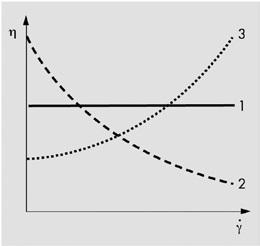 Viscosity functions: (1) ideally viscous or Newtonian flow behavior, (2) shear-thinning flow behavior, (3) shear-thickening flow behavior.
