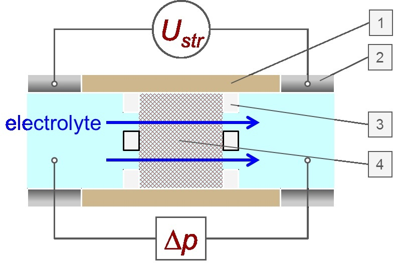 Schematic drawing of the Cylindrical Cell for fiber and powder samples (1 Cylindrical Cell, 2 electrode, 3 support disk, 4 sample plug).
