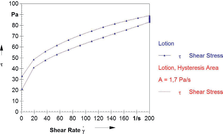 Upwards (1st interval in the measuring procedure) and downwards (3rd interval) flow curves of a lotion for determining the thixotropy via the hysteresis area. In the second interval a constant (high) shear rate is applied.
