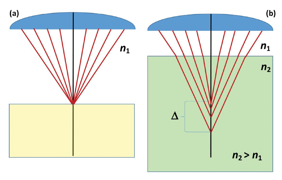 (a) Focus on a sample surface with air as the intermediate medium between the objective and the focal point. (b) Focus within a transparent sample with a higher index of refraction where spherical aberration causes a blurring of the focal point.