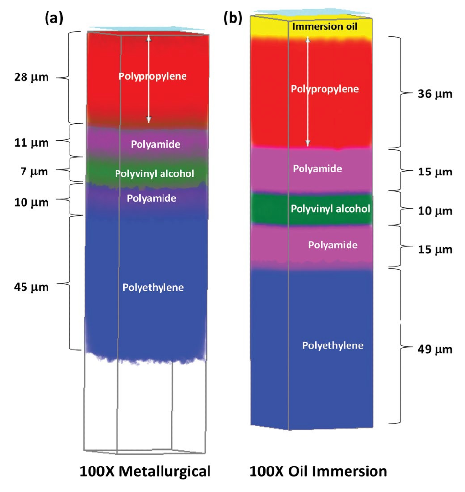(a) 3-D Raman image based on a MCR analysis of a layered polymer composite film using a metallurgical objective. (b) 3-D Raman image based on a MCR analysis of the same layered polymer composite film using an oil immersion objective. The analysis with the oil objective shows clearer, more well-defined layers than with the metallurgical objective.