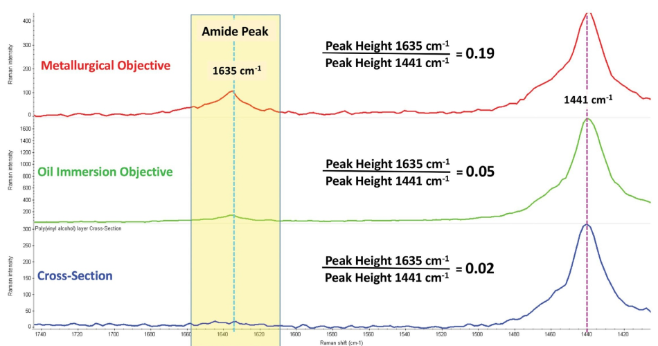 Spectra from the polyvinyl alcohol layer in the layered polymer composite film from the 3-D confocal data sets using both the metallurgical objective (red) and oil immersion objective (green) and from the 2-D image of the physical cross-section (blue). The peak height ratios (1635 cm-1/ 1441 cm-1) give a measurement of the spectral contributions from the neighboring polyamide layers and illustrate the reduced spectral contributions of adjacent layers when using the oil immersion objective for 3-D confocal Raman imaging.