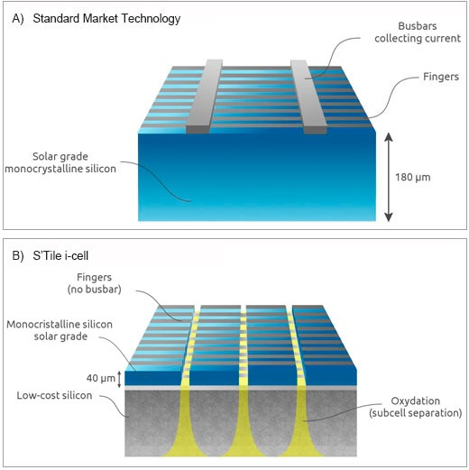The S'Tile i-Cell solar cell design. A) Conventional designs use a thick layer of expensive MonoSi, with thick metallic contacts. B) The i-Cell supports ultra-thin p-type MonoSi with low-cost sintered silicon, with a connective wafer. Sub-cells interconnected in series with finger-shaped contacts reduces resistive current loss.