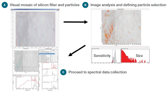 Workflow for particle analysis: (a) Visual Image, (b) Selecting potential particles, (c) Collect spectral data and report results.